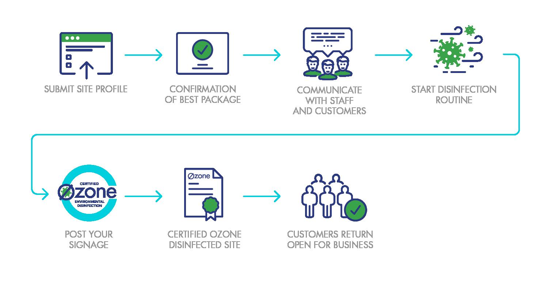 Ozone Disinfection - Customer Path
