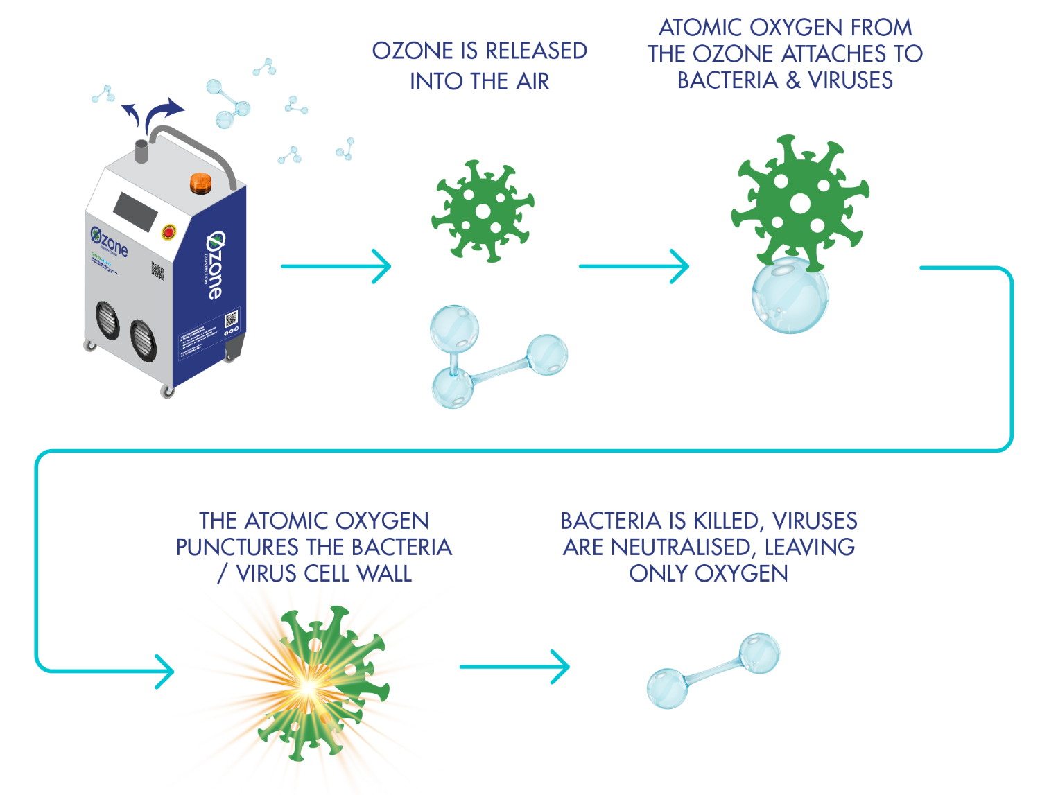 Ozone Disinfection - How Does Ozone Disinfection Work